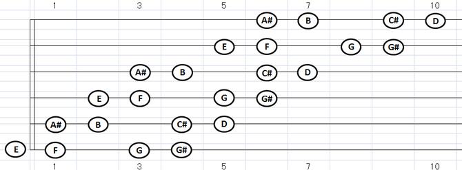 C#ディミニッシュ・スケール:各弦4音フォーム
