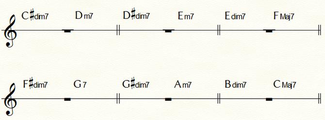 Cダイヤトニック・コードの各コード(Bm7(b5)は除く)に対して半音下からアプローチできるディミニッシュ・コード一覧