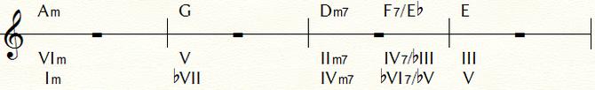 フラメンコのコード進行例③のトニック・マイナーで表記変更:Am=Ⅰmで表示
