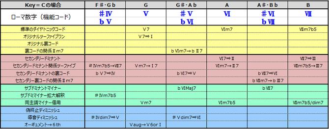 ダイヤトニック・コードと半音階的なその周辺コード一覧表(♯Ⅳ~Ⅶ)