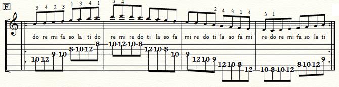 五線とTAB譜 Cメジャースケール・ポジション6:⑤弦F位置
