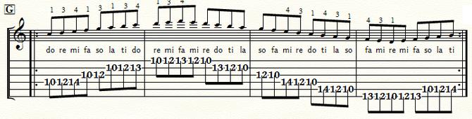 五線とTAB譜 Cメジャースケール・ポジション7:⑤弦G位置