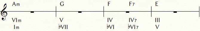 フラメンコのコード進行例②のトニック・マイナーで表記変更:Am=Ⅰmで表示