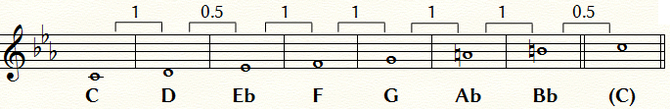 Cメロディック・マイナー・スケール:五線と音名および音程間隔