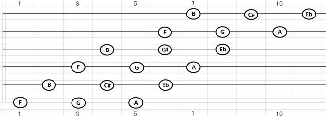 B(及びC#・Eb・F・G・A)ホールトーン・スケール:各弦3音フォーム