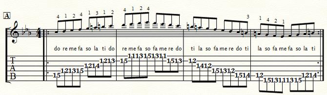 五線とTAB譜 Cmメロディック・スケール・ポジション1:⑤弦A位置