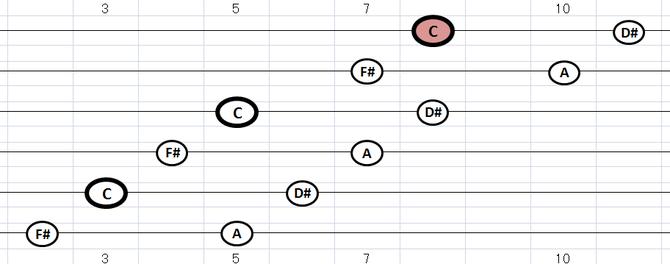 C(及びD#・F#・A)ディミニッシュ・コードトーン:各弦2音フォーム