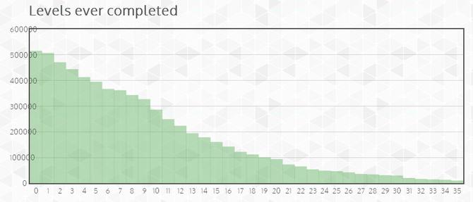 Wie häufig sind die verschiedenen Levels gespielt worden?