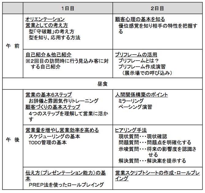 新入社員向け営業研修カリキュラム