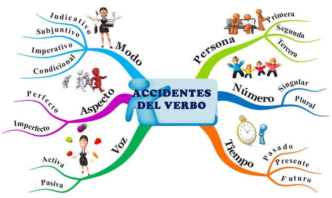 Los accidentes del verbo.