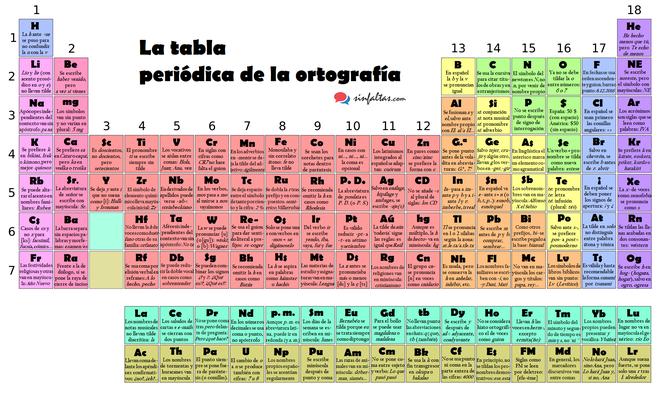 La tabla periódica de la ortografía.