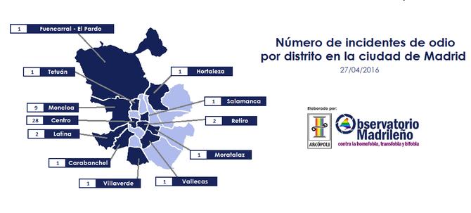 Número de incidentes de odio por distrito en la ciudad de Madrid 27/04/2016