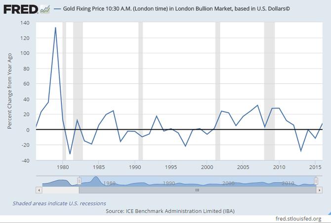 Gold Fixing 30.12.2016 Veränderung in Prozent zum Vorjahr