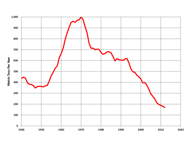 Südafrika Goldproduktion über die Jahre