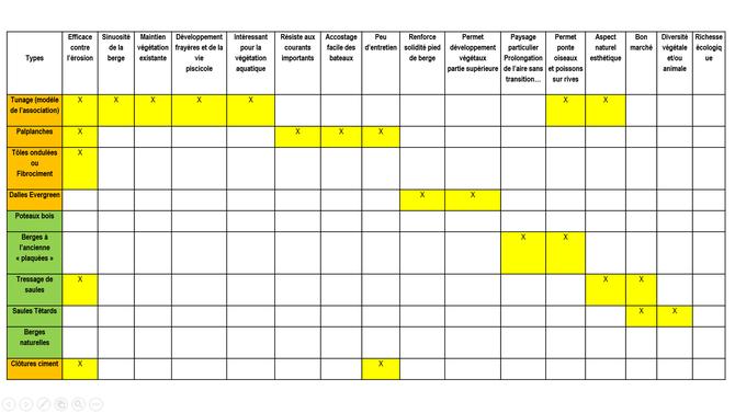 Tableau 1 : Avantages des divers procédés (d'après les travaux de Van Laere)