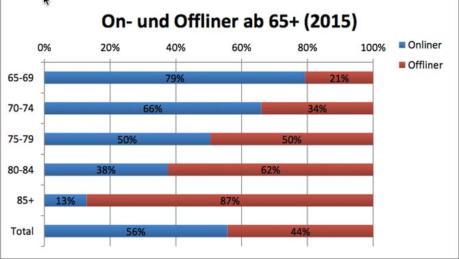 Während die 65 - bis 69 - Jährigen in Sachen Internet - Nutzung mit der Gesamtbevölkerung  beinahe  vergleichbar sind,  nutzen Personen ab 70 Jahren deutlich seltener das Internet. Quelle: Pro Senectute