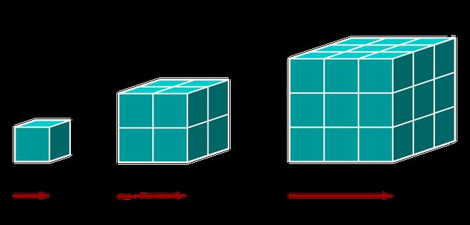 crescita lineare e volumica a confronto