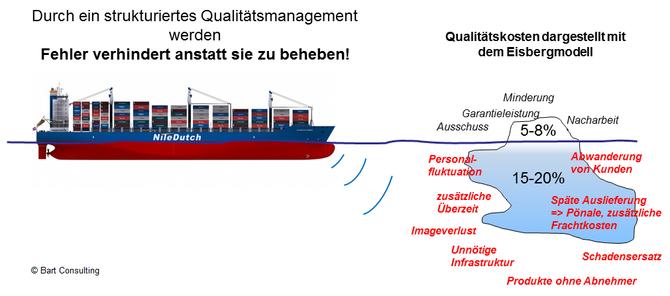 Cost of poor quality, Ausschuss, Garantieleistung, Minderung, Nacharbeit, Abwanderung Kunden, Qualitätsmanagement, Preventiv Action