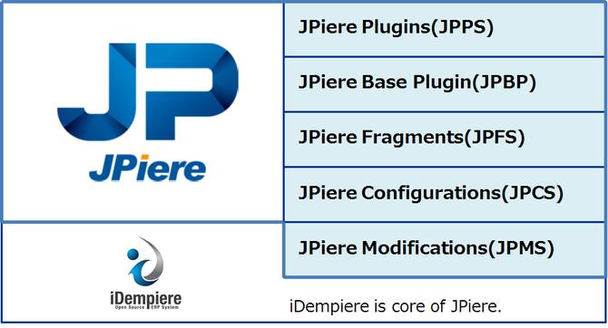JPiere Category