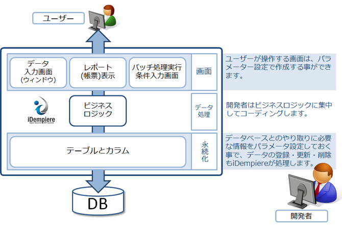 iDempiereの開発手法概要