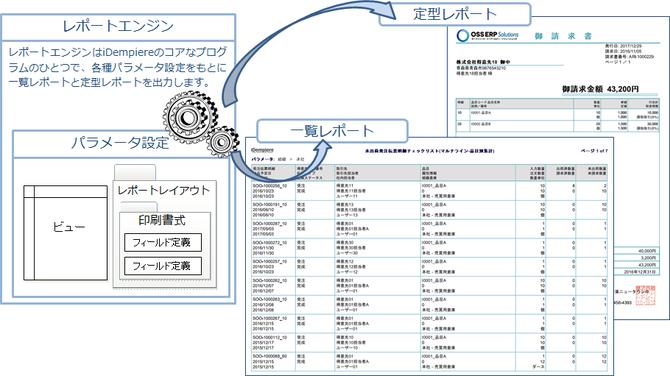 オンラインレポートの開発イメージ