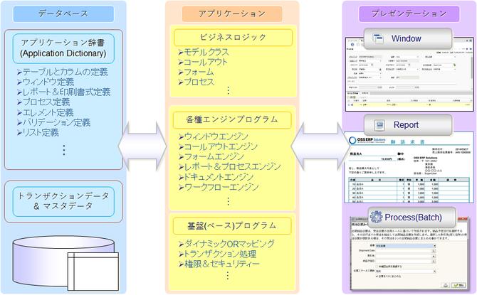 iDempiereのシステムアーキテクチャ