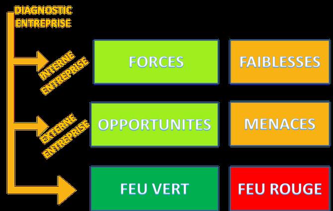 Matrice SWOT : Analyse forces et faiblesses de votre PME et des opportunités et menaces de votre marché - François CHAPPERON - FC3