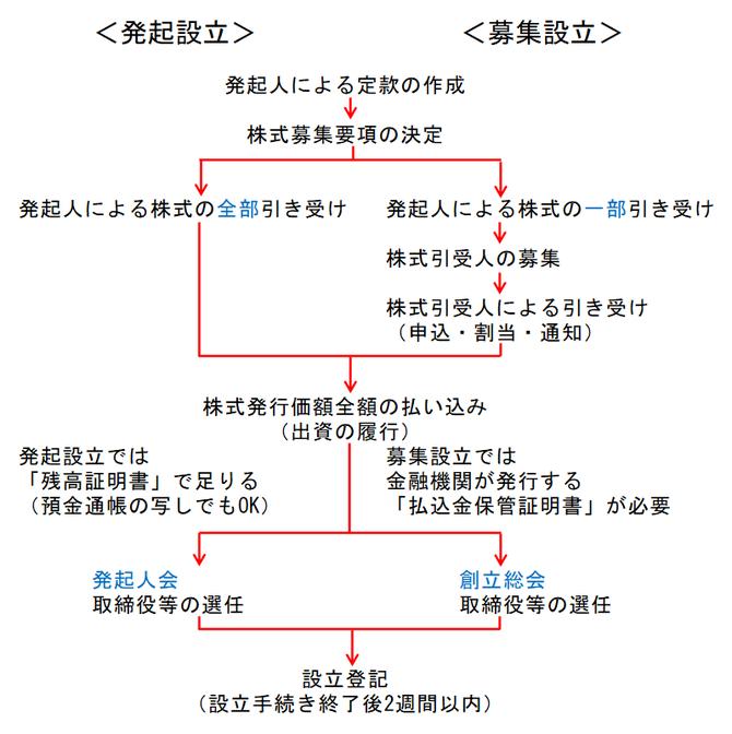 発起設立と募集設立の図