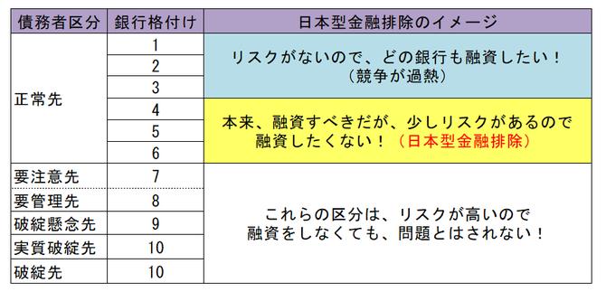 日本型金融排除のイメージ
