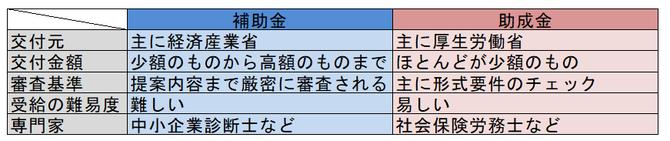補助金と助成金を比較した表