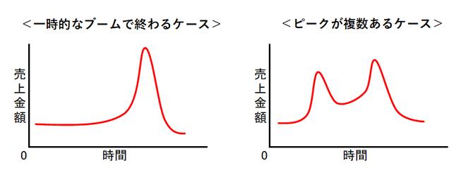 製品ライフサイクル理論の図②