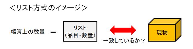 リスト方式のイメージ
