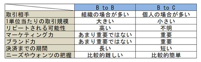 BtoBとBtoCの比較表
