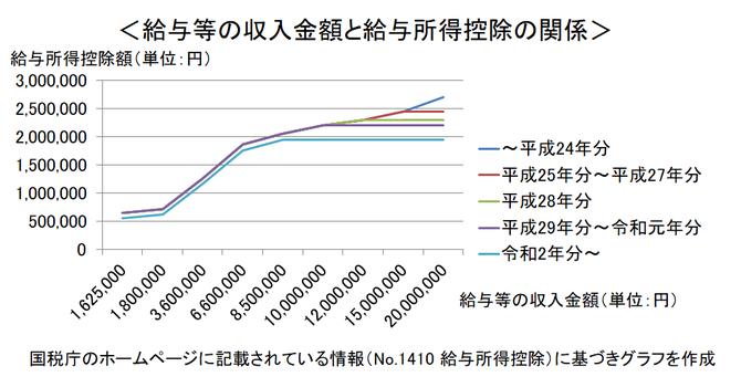 給与等の収入金額と給与所得控除の関係のグラフ