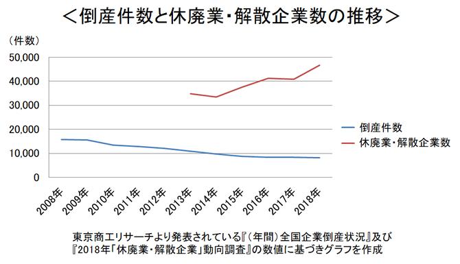 倒産件数と休廃業・解散企業数のグラフ