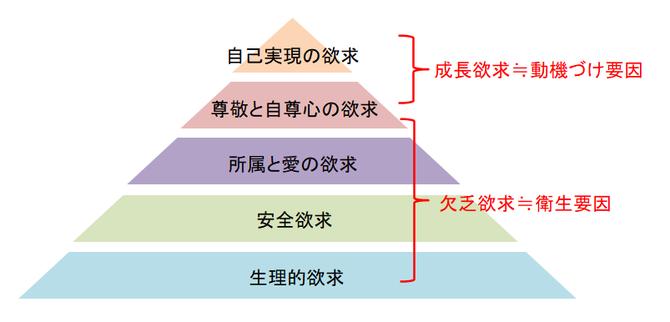マズローの欲求階層(段階)説の図