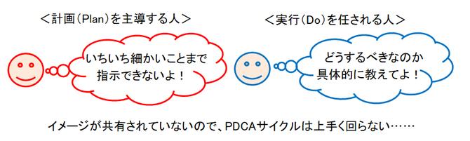 イメージが共有されていないので、PDCAサイクルは上手く回らない……