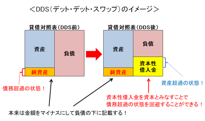 DDS(デット・デット・スワップ)のイメージ