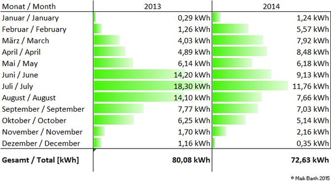Gegenüberstellung der erwirtschafteten Energie für 2013 und 2014. Comparison of the used energy from 2013 and 2014.