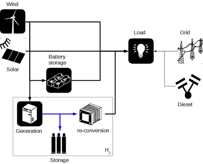 Schema eines hybriden Energiesystems / Scheme of a hybrid energy system