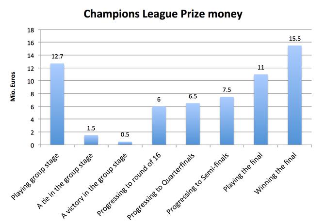 Champions League Prize Money - footballscience net   Soccer