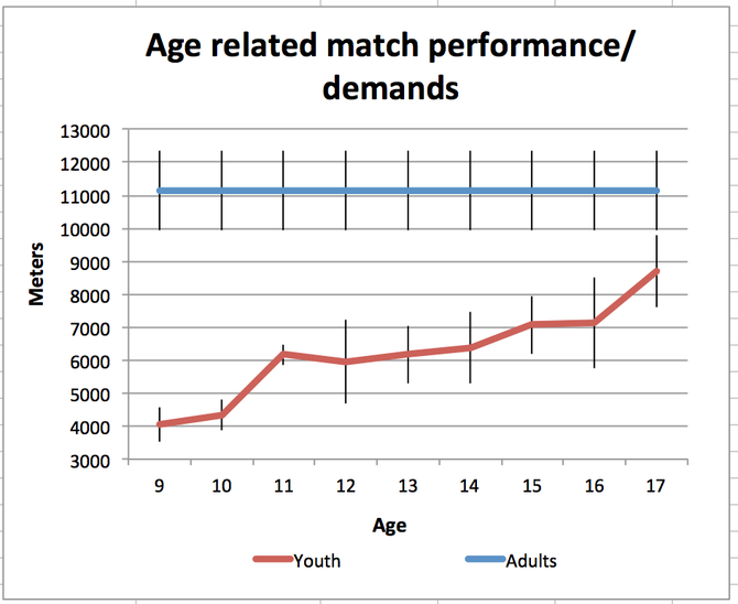 Age related football match performance/demands