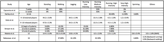 Physiological demands of youth footballers