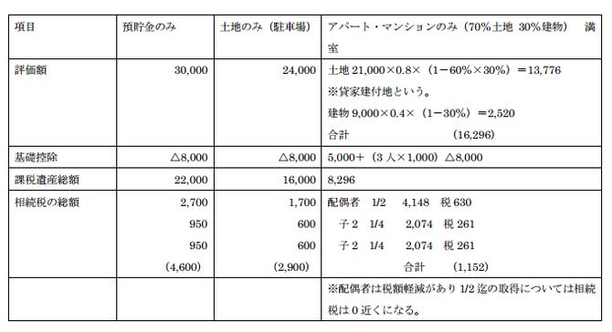 Bさん3億円の資産