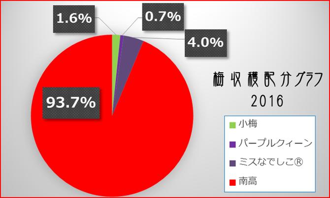 梅収穫配分グラフ2016 和×夢 nagomu farm