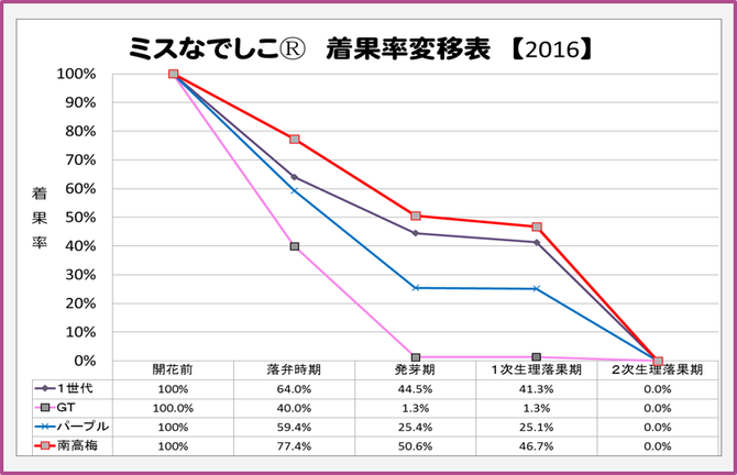 ミスなでしこⓇ 2016着果率変移表 【2016.4.17】 和×夢 nagomu farm