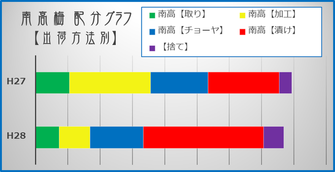 南高梅【出荷方法別】収穫グラフ  和×夢 nagomu farm