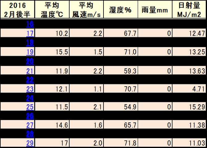 2016.02後半 三栖気象データ【抜粋】