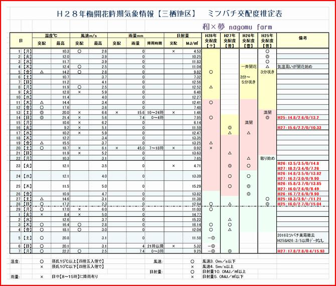 2016梅開花時期気象情報【三栖地区】 和×夢 nagomu farm