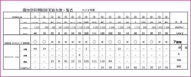 梅園地別嘱望所実施有無一覧表【2016】 和×夢 nagomu farm